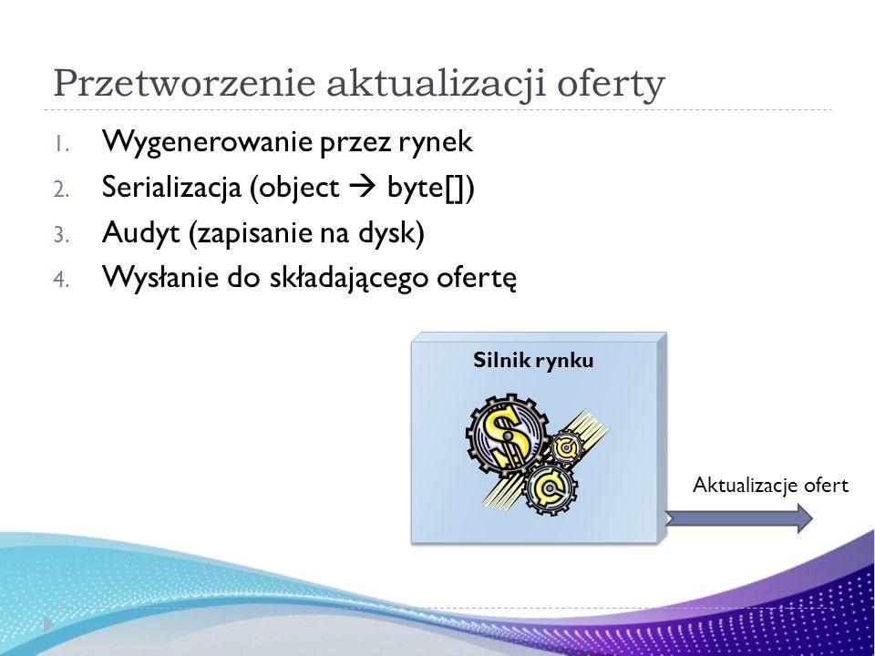 Przetworzenie aktualizacji oferty 1. Wygenerowanie przez rynek 2. Serializacja (object byte[]) 3. Audyt (zapisanie na dysk) 4. Wysłanie do składająceg