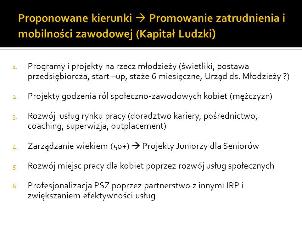 1. Programy i projekty na rzecz młodzieży (świetliki, postawa przedsiębiorcza, start –up, staże 6 miesięczne, Urząd ds. Młodzieży ?) 2. Projekty godze