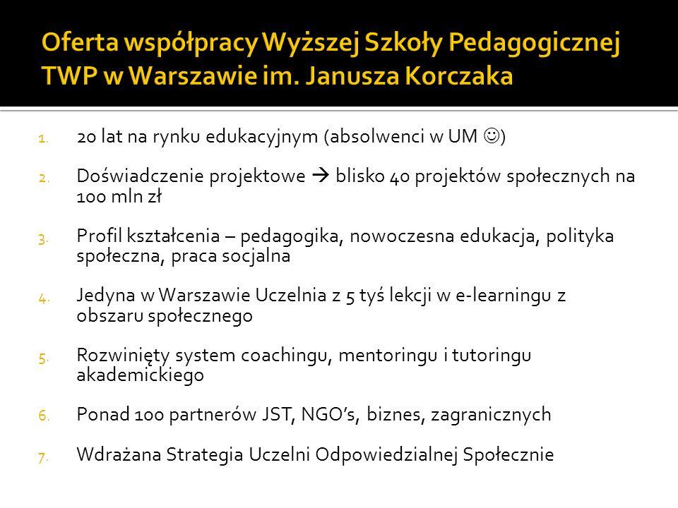 1. 20 lat na rynku edukacyjnym (absolwenci w UM ) 2. Doświadczenie projektowe blisko 40 projektów społecznych na 100 mln zł 3. Profil kształcenia – pe