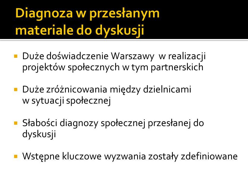 Duże doświadczenie Warszawy w realizacji projektów społecznych w tym partnerskich Duże zróżnicowania między dzielnicami w sytuacji społecznej Słabości