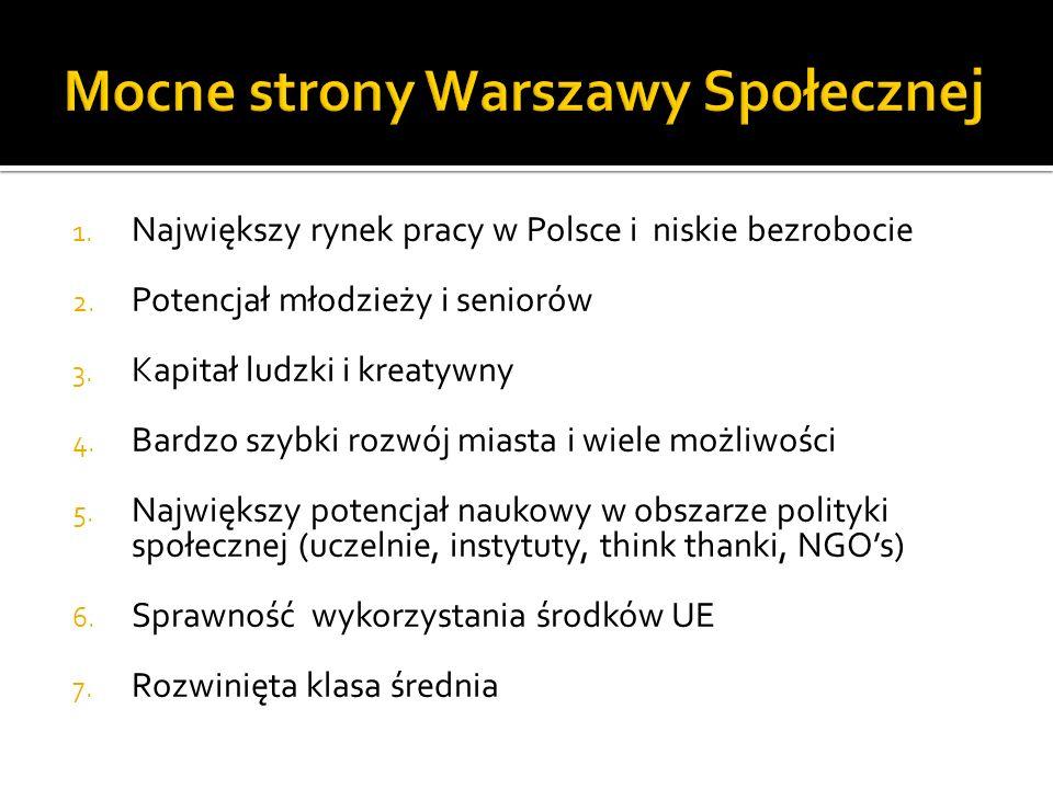 1. Największy rynek pracy w Polsce i niskie bezrobocie 2. Potencjał młodzieży i seniorów 3. Kapitał ludzki i kreatywny 4. Bardzo szybki rozwój miasta