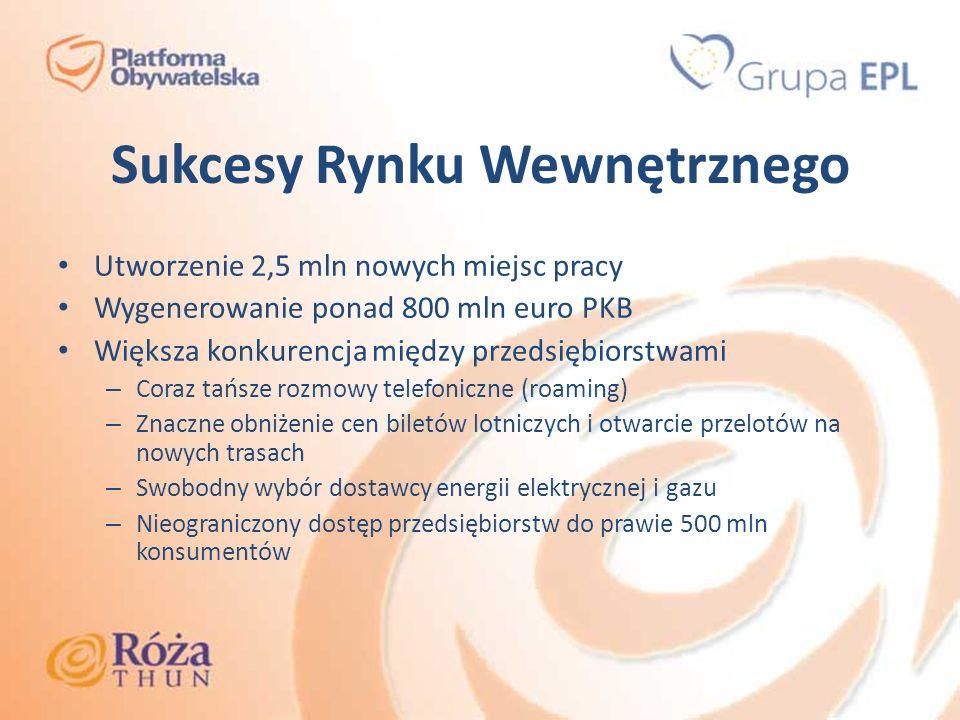 Sukcesy Rynku Wewnętrznego Utworzenie 2,5 mln nowych miejsc pracy Wygenerowanie ponad 800 mln euro PKB Większa konkurencja między przedsiębiorstwami –
