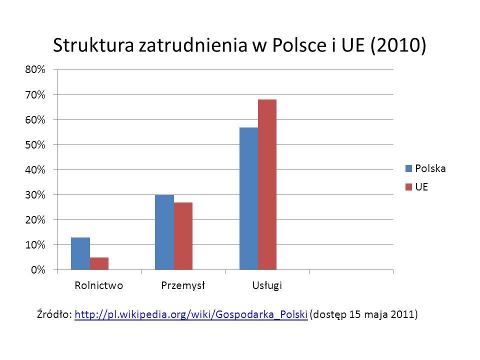 Struktura zatrudnienia w Polsce i UE (2010) Źródło: http://pl.wikipedia.org/wiki/Gospodarka_Polski (dostęp 15 maja 2011)http://pl.wikipedia.org/wiki/Gospodarka_Polski
