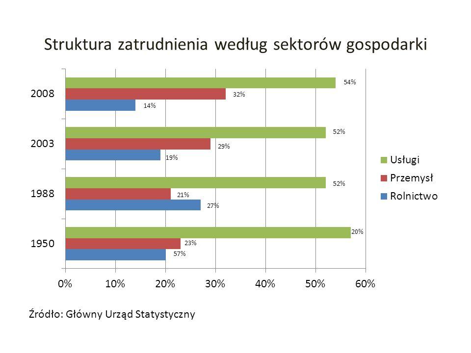 Struktura zatrudnienia według sektorów gospodarki Źródło: Główny Urząd Statystyczny