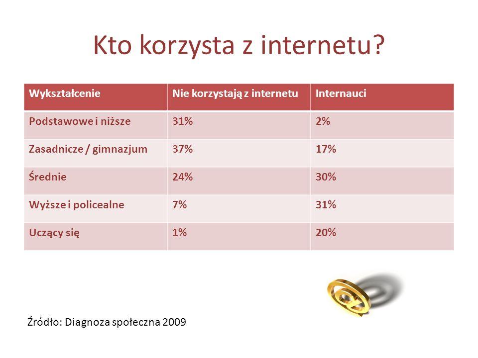 Kto korzysta z internetu.