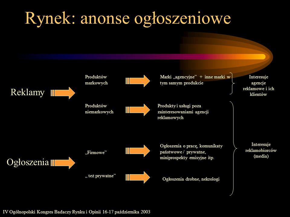 IV Ogólnopolski Kongres Badaczy Rynku i Opinii 16-17 października 2003 Rynek: anonse ogłoszeniowe Produktów markowych Marki agencyjne + inne marki w t