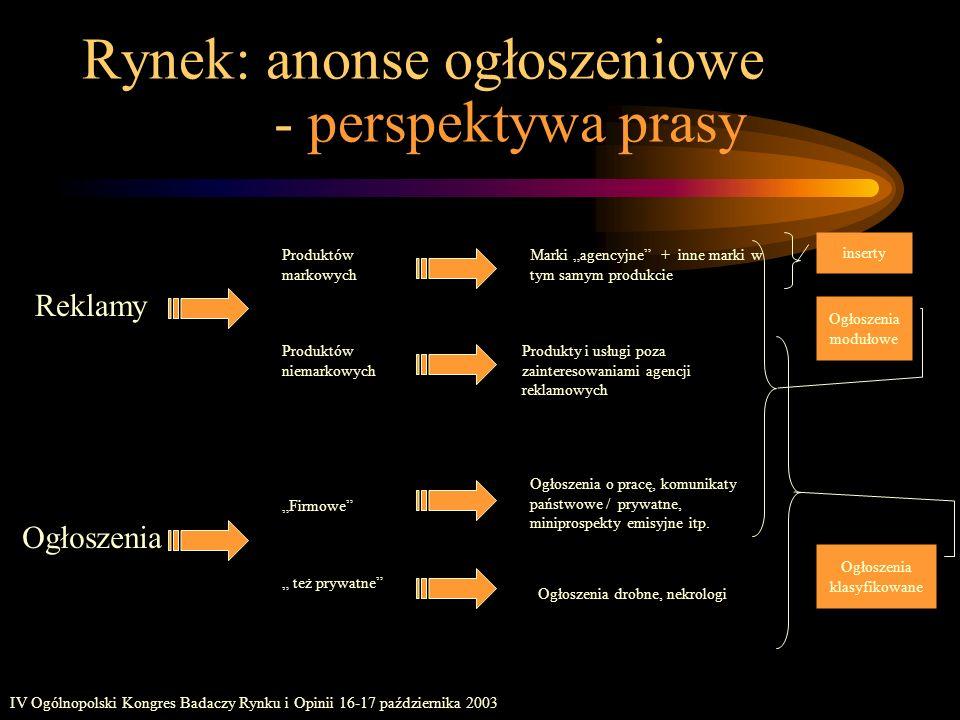 IV Ogólnopolski Kongres Badaczy Rynku i Opinii 16-17 października 2003 Rynek: anonse ogłoszeniowe - perspektywa prasy Produktów markowych Marki agency