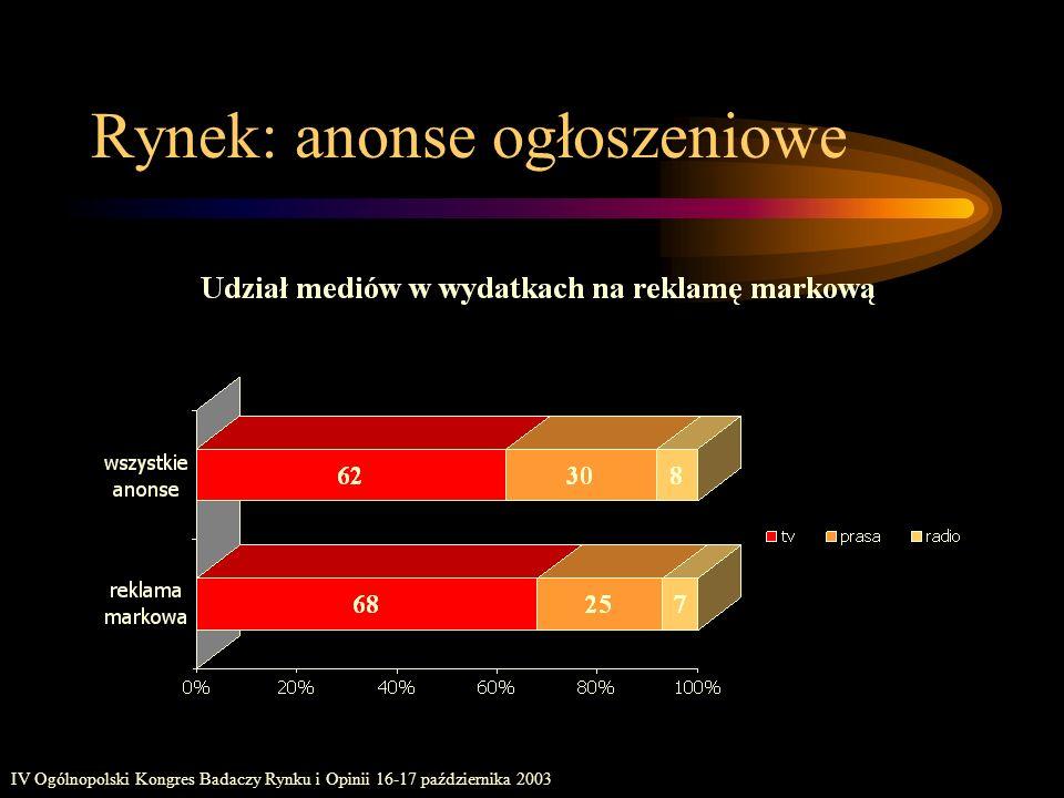 IV Ogólnopolski Kongres Badaczy Rynku i Opinii 16-17 października 2003 Rynek: anonse ogłoszeniowe