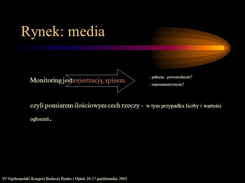 IV Ogólnopolski Kongres Badaczy Rynku i Opinii 16-17 października 2003 Rynek: media Monitoring jest rejestracją, spisem czyli pomiarem ilościowym cech