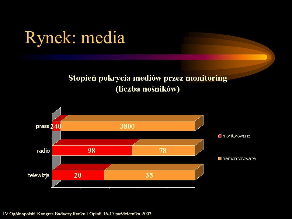 IV Ogólnopolski Kongres Badaczy Rynku i Opinii 16-17 października 2003 Rynek: media