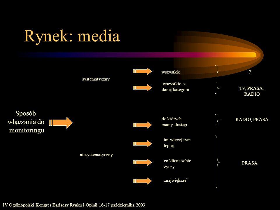 IV Ogólnopolski Kongres Badaczy Rynku i Opinii 16-17 października 2003 Rynek: media im więcej tym lepiej Sposób włączania do monitoringu co klient sob