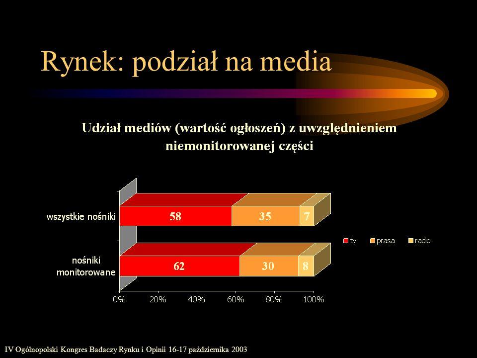 IV Ogólnopolski Kongres Badaczy Rynku i Opinii 16-17 października 2003 Rynek: podział na media
