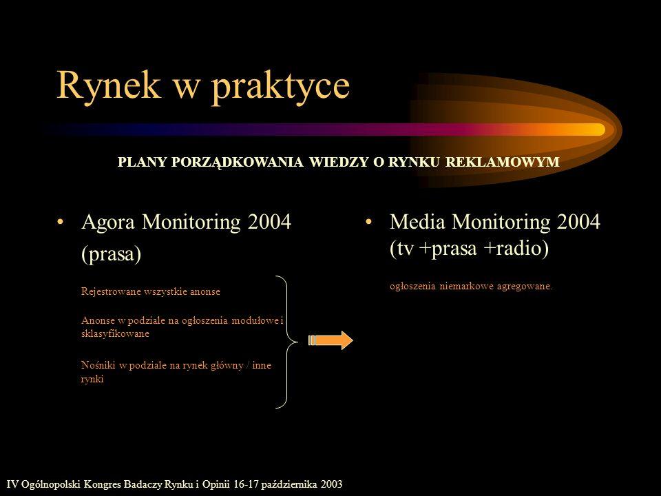 IV Ogólnopolski Kongres Badaczy Rynku i Opinii 16-17 października 2003 Rynek w praktyce Agora Monitoring 2004 (prasa) Rejestrowane wszystkie anonse An