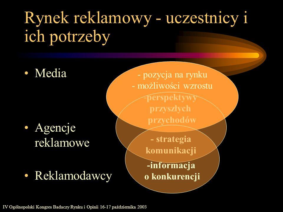 IV Ogólnopolski Kongres Badaczy Rynku i Opinii 16-17 października 2003 Definicja rynku reklamowego Ogół wydatków w mediach zamieszczonych poprzez nadawców anonsów ogłoszeniowych we wszystkich nośnikach danego medium agencje reklamowe, bezpośrednio reklamodawcy i..
