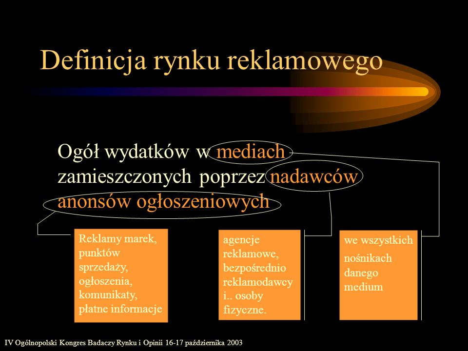 IV Ogólnopolski Kongres Badaczy Rynku i Opinii 16-17 października 2003 Definicja rynku reklamowego Ogół wydatków w mediach zamieszczonych poprzez nada