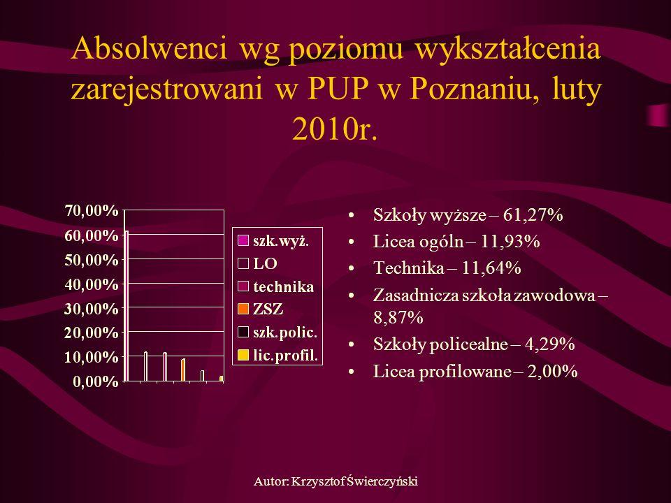 Autor: Krzysztof Świerczyński Absolwenci wg poziomu wykształcenia zarejestrowani w PUP w Poznaniu, luty 2010r. Szkoły wyższe – 61,27% Licea ogóln – 11