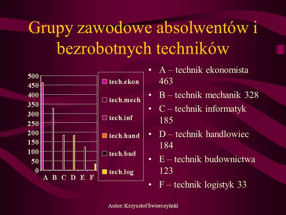 Autor: Krzysztof Świerczyński Grupy zawodowe absolwentów i bezrobotnych techników A – technik ekonomista 463 B – technik mechanik 328 C – technik info