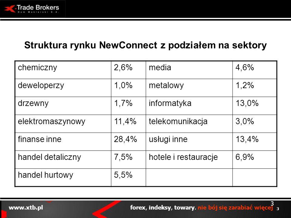 3 www.xtb.pl forex, indeksy, towary. nie bój się zarabiać więcej 3 Struktura rynku NewConnect z podziałem na sektory chemiczny2,6%media4,6% deweloperz