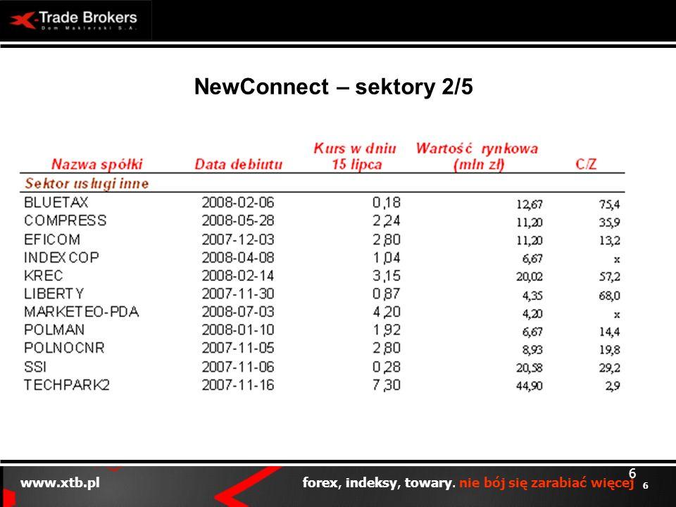 6 www.xtb.pl forex, indeksy, towary. nie bój się zarabiać więcej 6 NewConnect – sektory 2/5