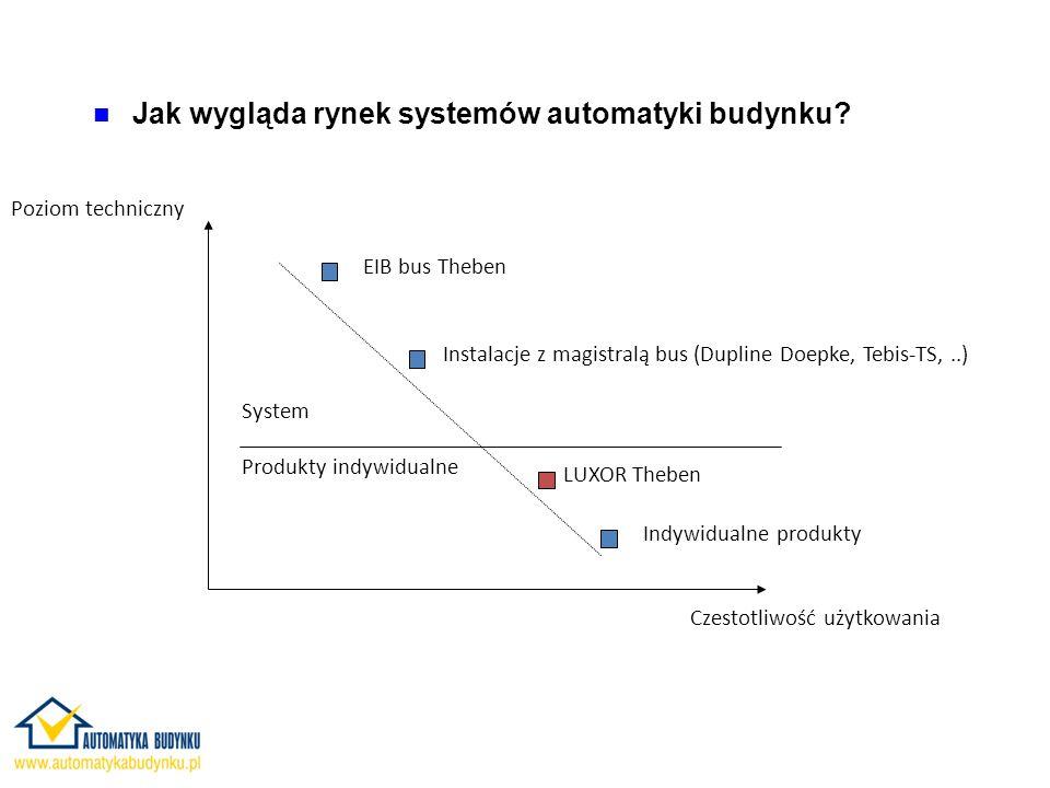 Jak wygląda rynek systemów automatyki budynku.