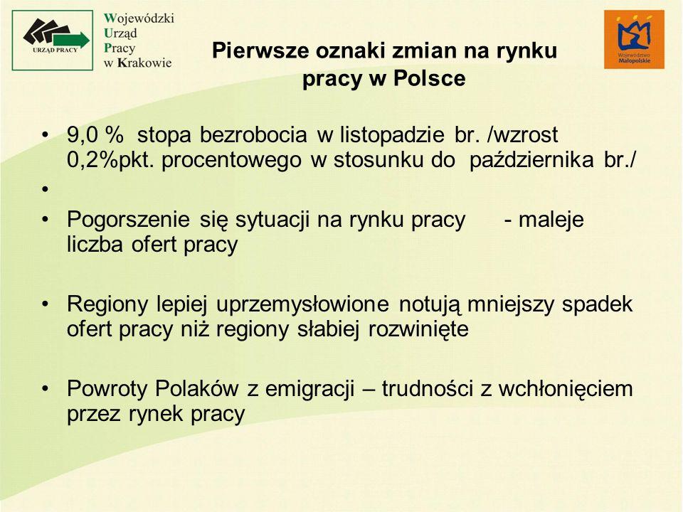 Pierwsze oznaki zmian na rynku pracy w Polsce 9,0 % stopa bezrobocia w listopadzie br. /wzrost 0,2%pkt. procentowego w stosunku do października br./ P