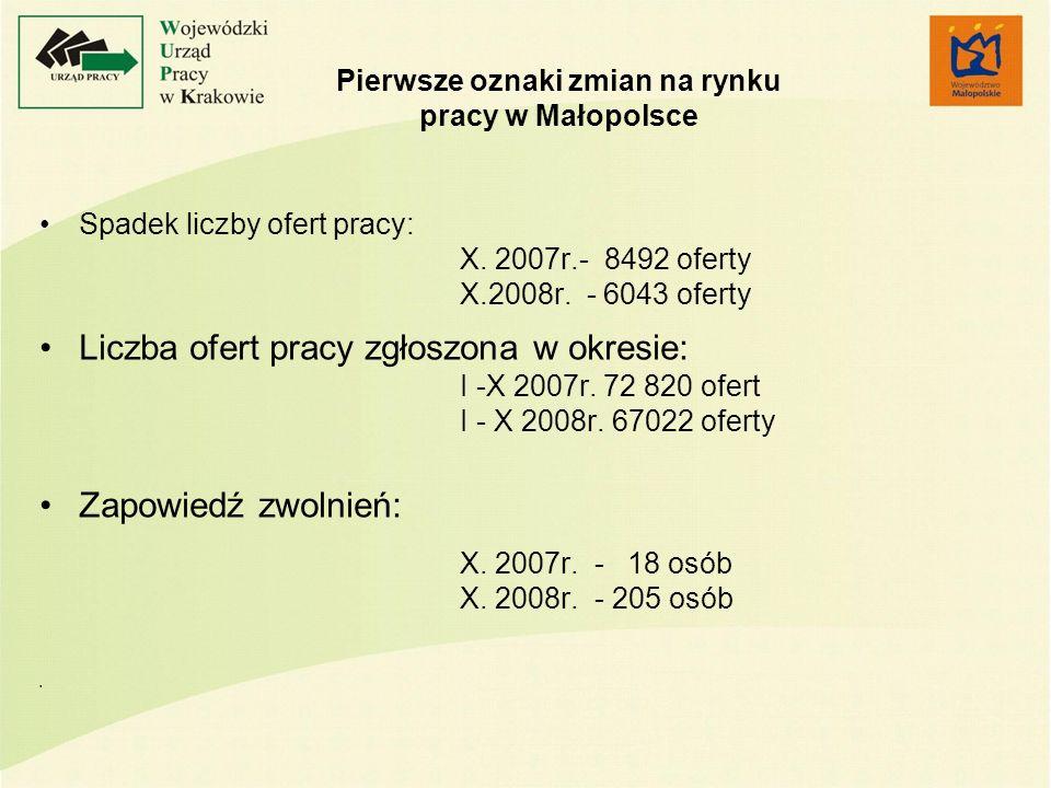 Pierwsze oznaki zmian na rynku pracy w Małopolsce Spadek liczby ofert pracy: X. 2007r.- 8492 oferty X.2008r. - 6043 oferty Liczba ofert pracy zgłoszon