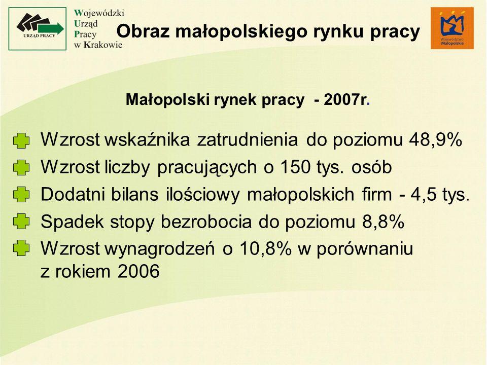 Obraz małopolskiego rynku pracy Wzrost wskaźnika zatrudnienia do poziomu 48,9% Wzrost liczby pracujących o 150 tys. osób Dodatni bilans ilościowy mało