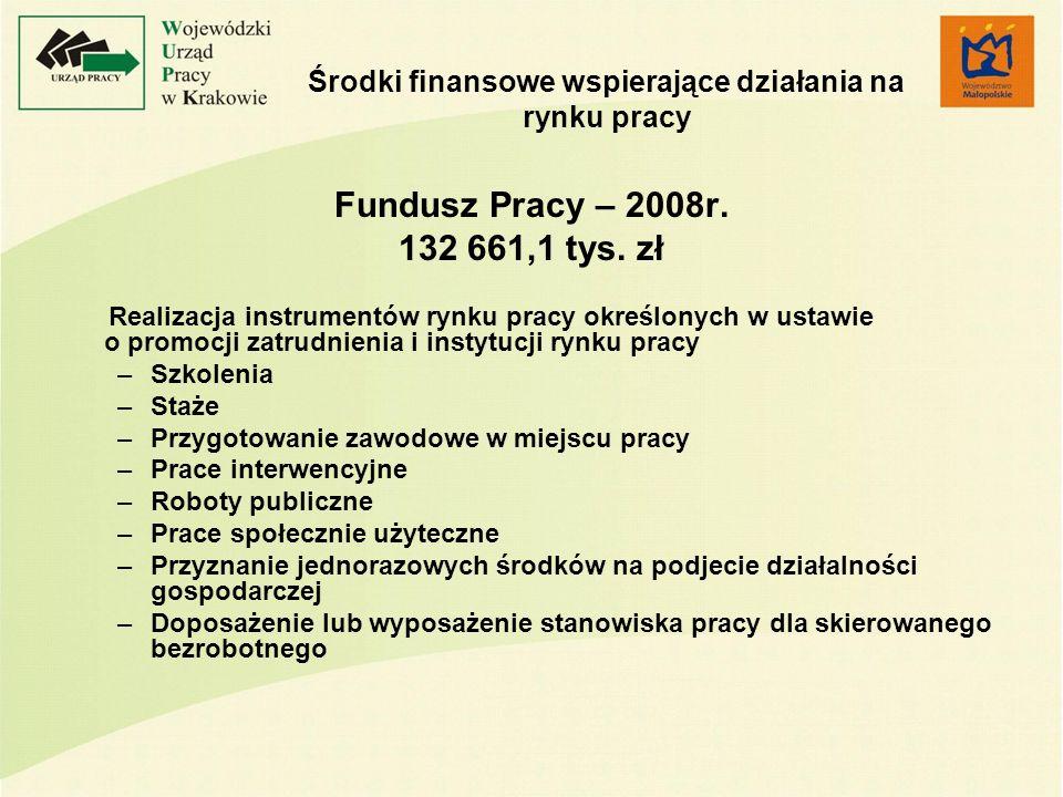 Środki finansowe wspierające działania na rynku pracy Fundusz Pracy – 2008r. 132 661,1 tys. zł Realizacja instrumentów rynku pracy określonych w ustaw