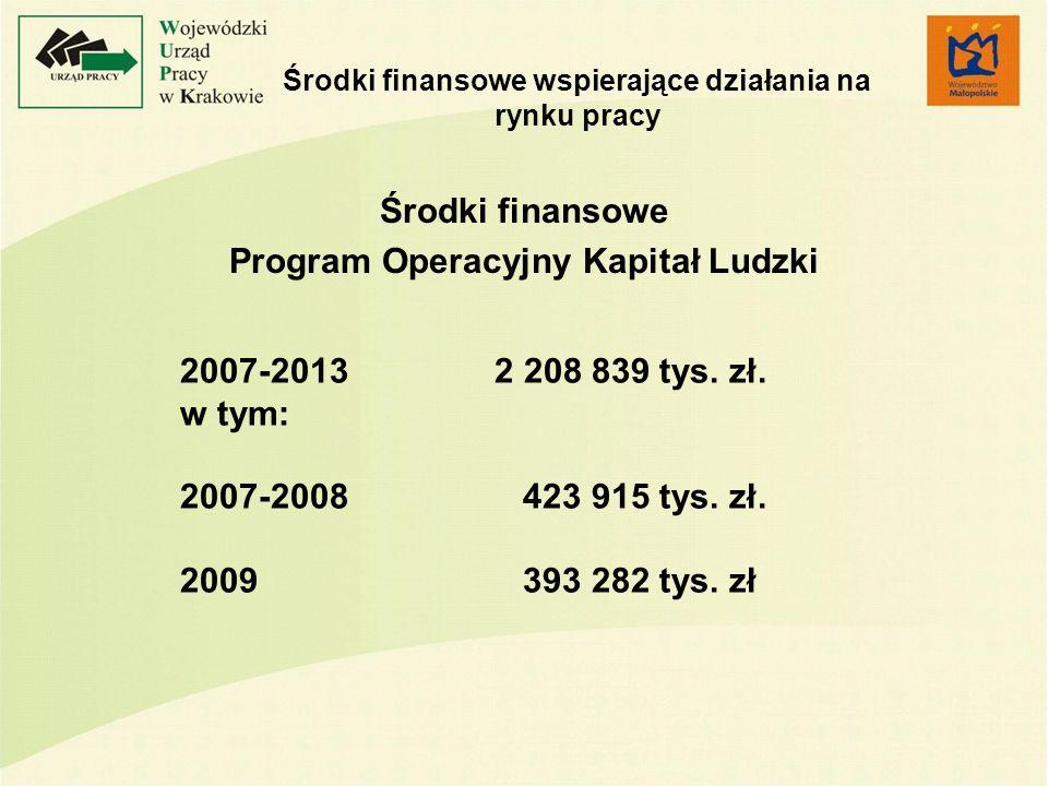 Środki finansowe wspierające działania na rynku pracy Środki finansowe Program Operacyjny Kapitał Ludzki 2007-20132 208 839 tys. zł. w tym: 2007-2008