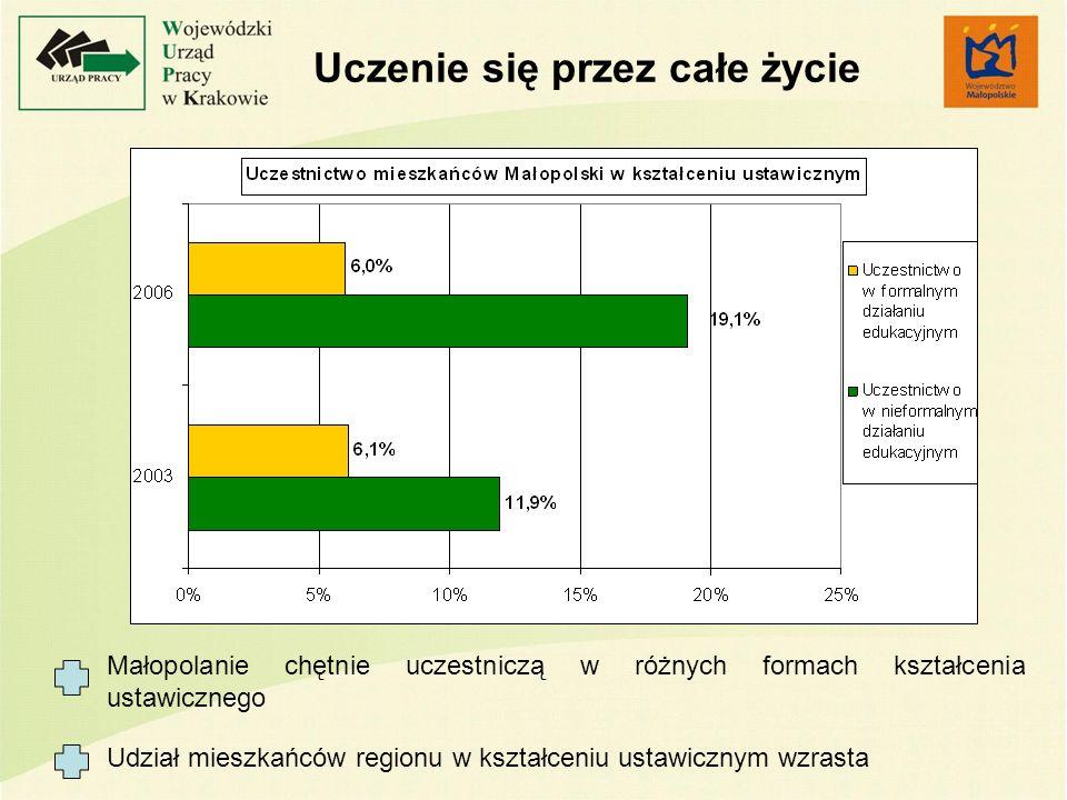 Uczenie się przez całe życie Małopolanie chętnie uczestniczą w różnych formach kształcenia ustawicznego Udział mieszkańców regionu w kształceniu ustawicznym wzrasta