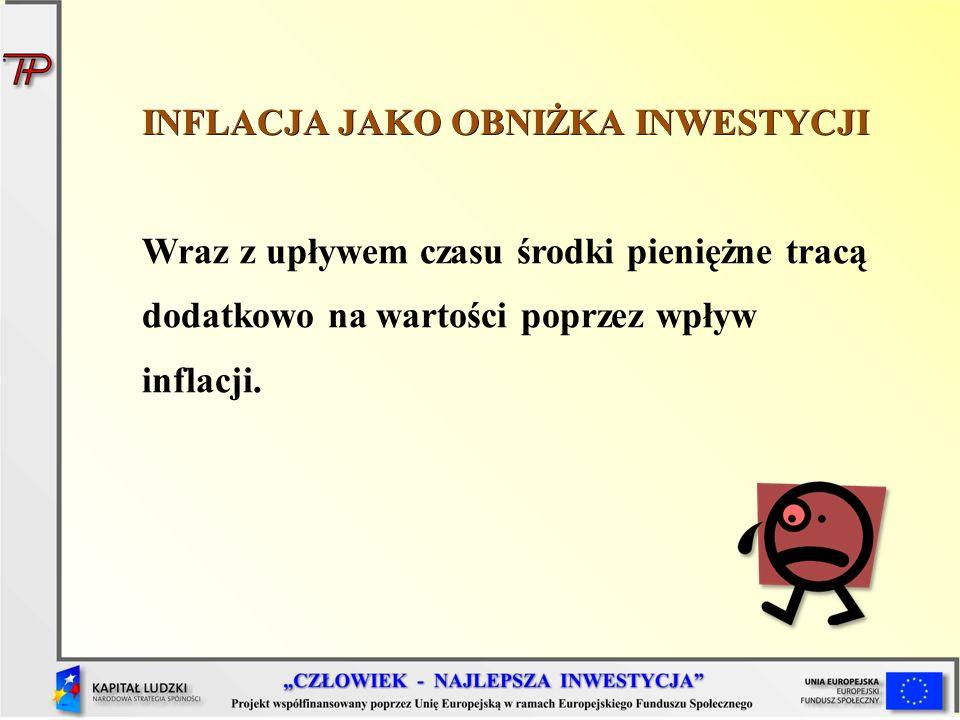 INFLACJA JAKO OBNIŻKA INWESTYCJI Wraz z upływem czasu środki pieniężne tracą dodatkowo na wartości poprzez wpływ inflacji.