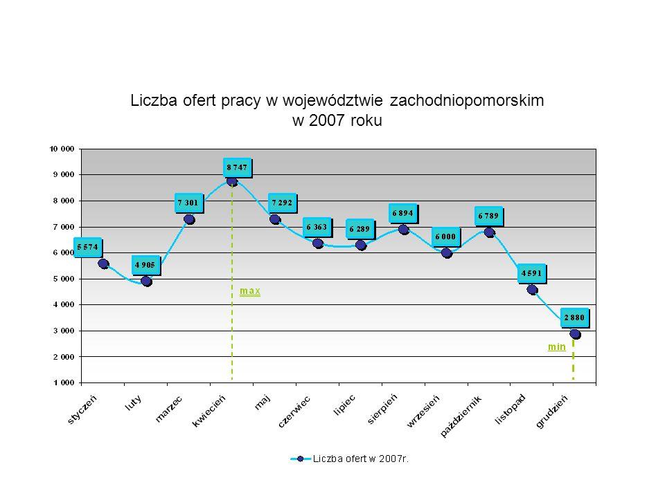 Liczba ofert pracy w województwie zachodniopomorskim w 2007 roku
