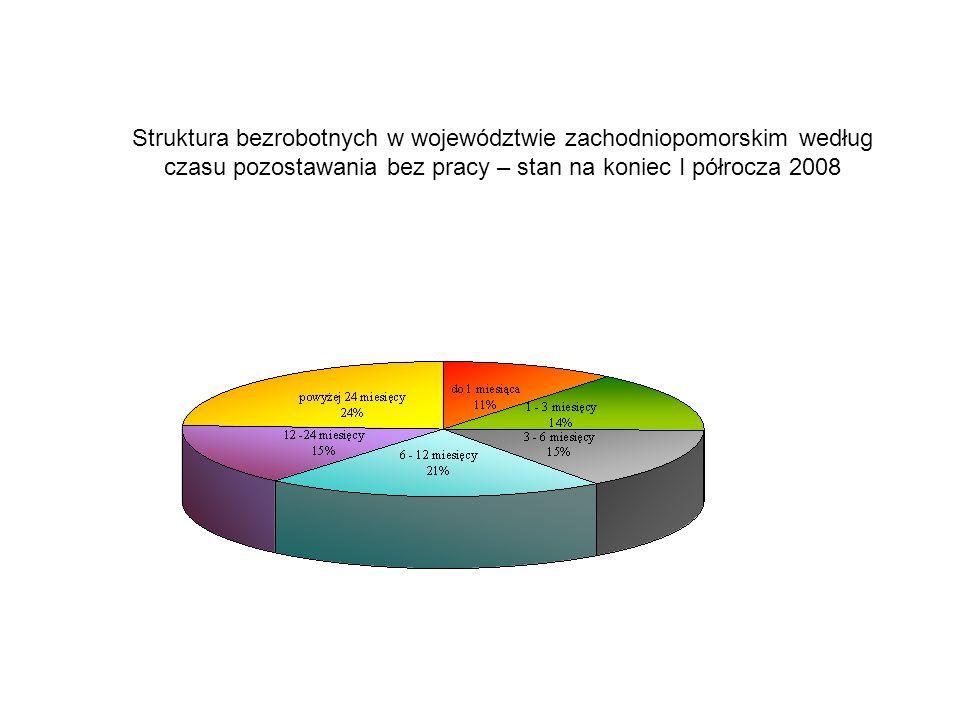 Struktura bezrobotnych w województwie zachodniopomorskim według czasu pozostawania bez pracy – stan na koniec I półrocza 2008