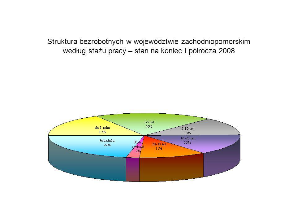 Struktura bezrobotnych w województwie zachodniopomorskim według stażu pracy – stan na koniec I półrocza 2008
