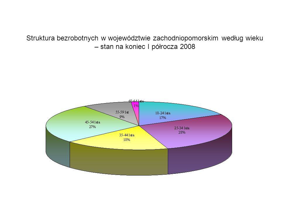 Struktura bezrobotnych w województwie zachodniopomorskim według wieku – stan na koniec I półrocza 2008