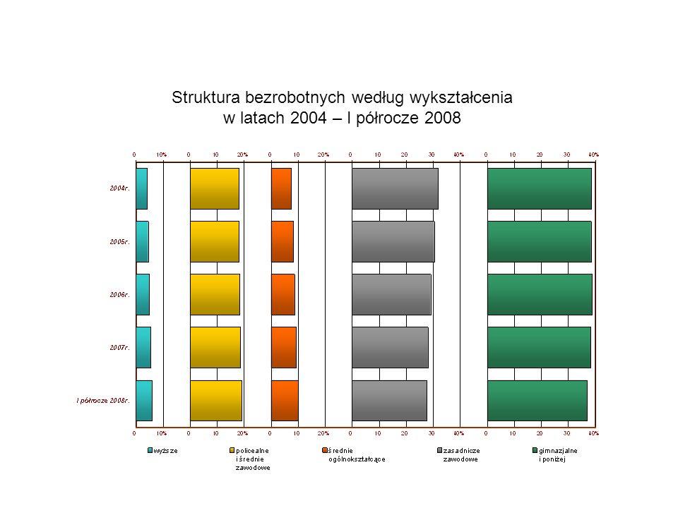 Struktura bezrobotnych według wykształcenia w latach 2004 – I półrocze 2008