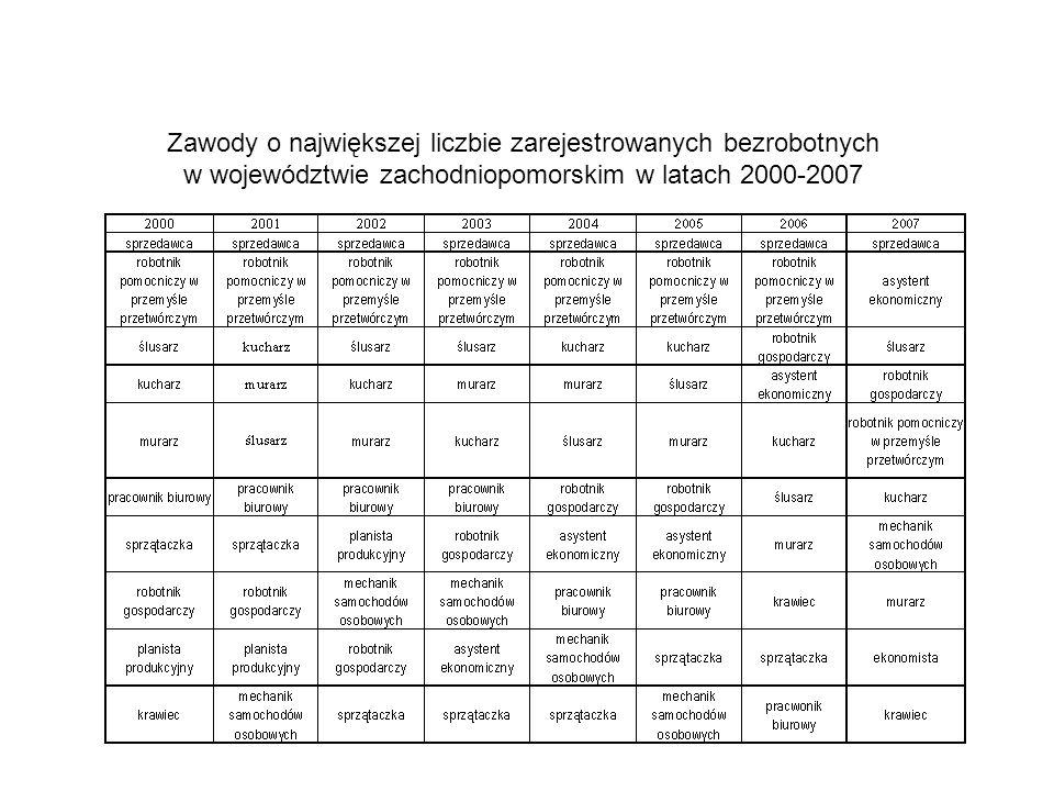 Zawody o największej liczbie zarejestrowanych bezrobotnych w województwie zachodniopomorskim w latach 2000-2007