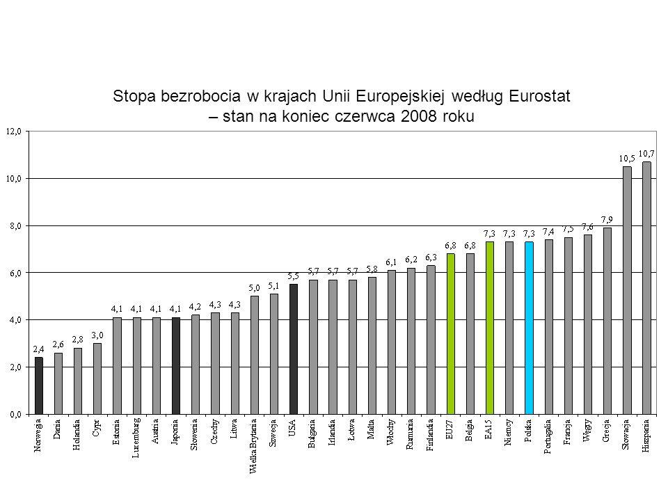 Stopa bezrobocia w krajach Unii Europejskiej według Eurostat – stan na koniec czerwca 2008 roku