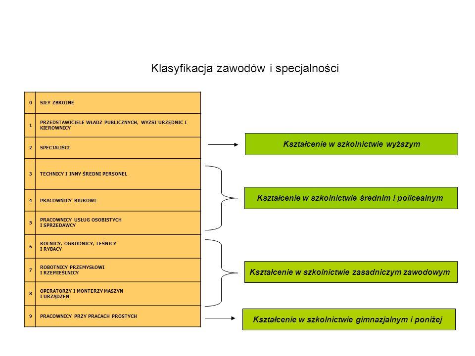 0SIŁY ZBROJNE 1 PRZEDSTAWICIELE WŁADZ PUBLICZNYCH, WYŻSI URZĘDNIC I KIEROWNICY 2SPECJALIŚCI 3TECHNICY I INNY ŚREDNI PERSONEL 4PRACOWNICY BIUROWI 5 PRACOWNICY USŁUG OSOBISTYCH I SPRZEDAWCY 6 ROLNICY, OGRODNICY, LEŚNICY I RYBACY 7 ROBOTNICY PRZEMYSŁOWI I RZEMIEŚLNICY 8 OPERATORZY I MONTERZY MASZYN I URZĄDZEŃ 9PRACOWNICY PRZY PRACACH PROSTYCH Kształcenie w szkolnictwie gimnazjalnym i poniżej Kształcenie w szkolnictwie zasadniczym zawodowym Kształcenie w szkolnictwie średnim i policealnym Kształcenie w szkolnictwie wyższym Klasyfikacja zawodów i specjalności