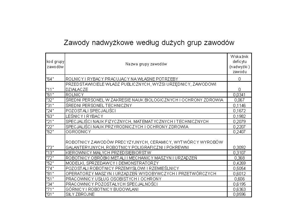 Zawody nadwyżkowe według dużych grup zawodów