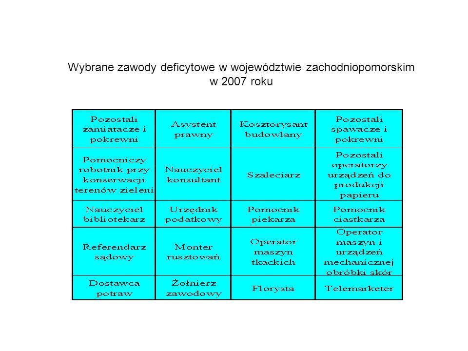 Wybrane zawody deficytowe w województwie zachodniopomorskim w 2007 roku