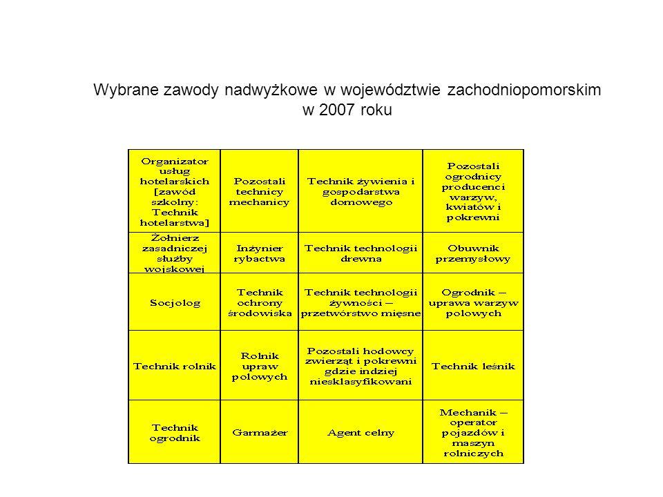 Wybrane zawody nadwyżkowe w województwie zachodniopomorskim w 2007 roku