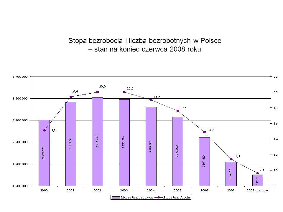 Stopa bezrobocia i liczba bezrobotnych w Polsce – stan na koniec czerwca 2008 roku