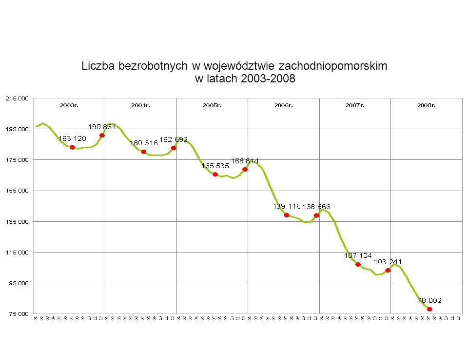 Liczba bezrobotnych w województwie zachodniopomorskim w latach 2003-2008