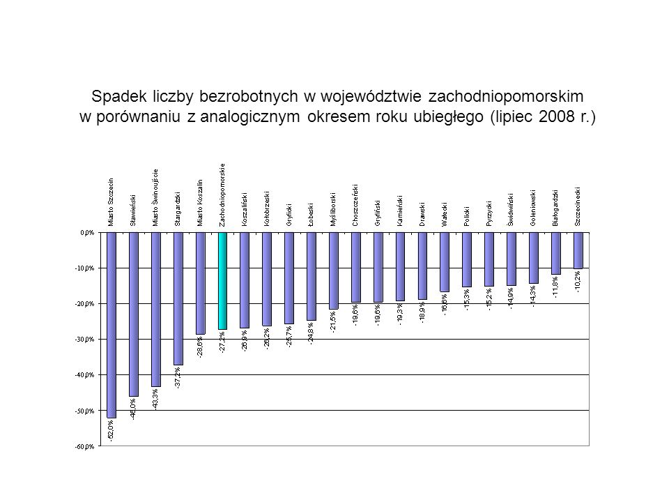 Spadek liczby bezrobotnych w województwie zachodniopomorskim w porównaniu z analogicznym okresem roku ubiegłego (lipiec 2008 r.)