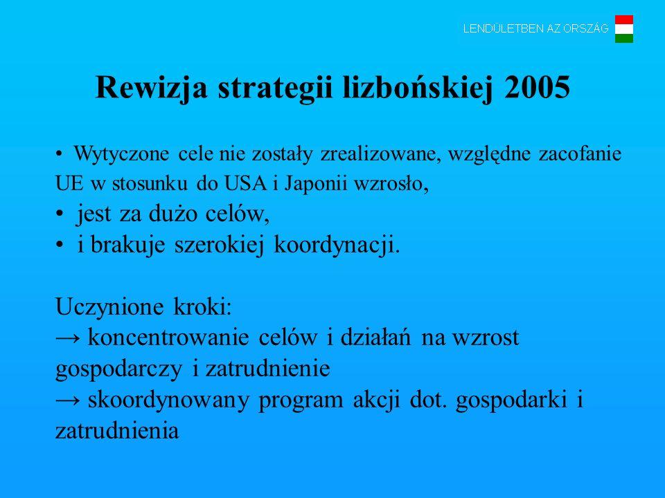 Rewizja strategii lizbońskiej 2005 Wytyczone cele nie zostały zrealizowane, względne zacofanie UE w stosunku do USA i Japonii wzrosło, jest za dużo ce