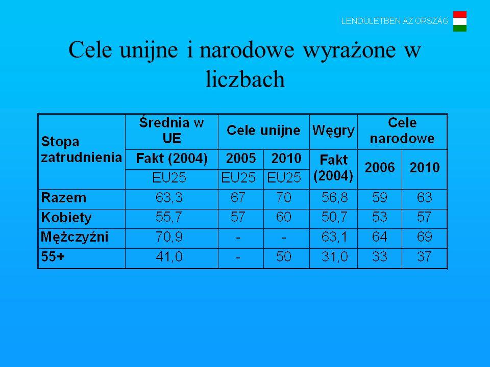 Cele unijne i narodowe wyrażone w liczbach