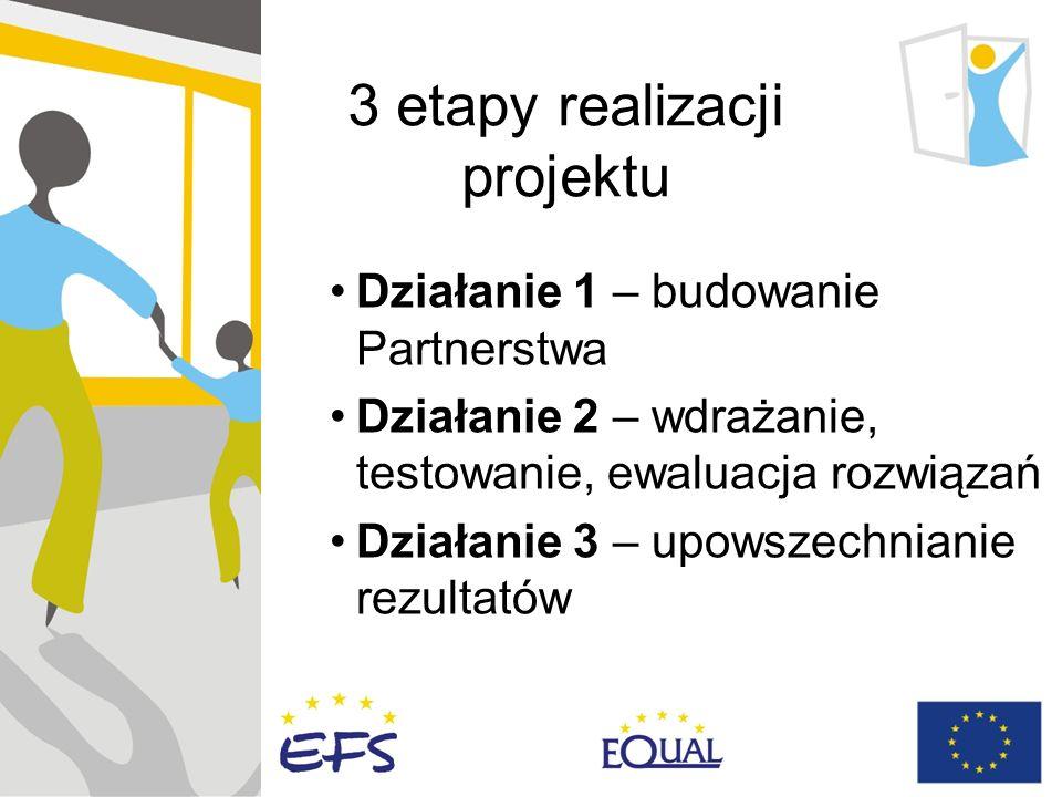 3 etapy realizacji projektu Działanie 1 – budowanie Partnerstwa Działanie 2 – wdrażanie, testowanie, ewaluacja rozwiązań Działanie 3 – upowszechnianie rezultatów
