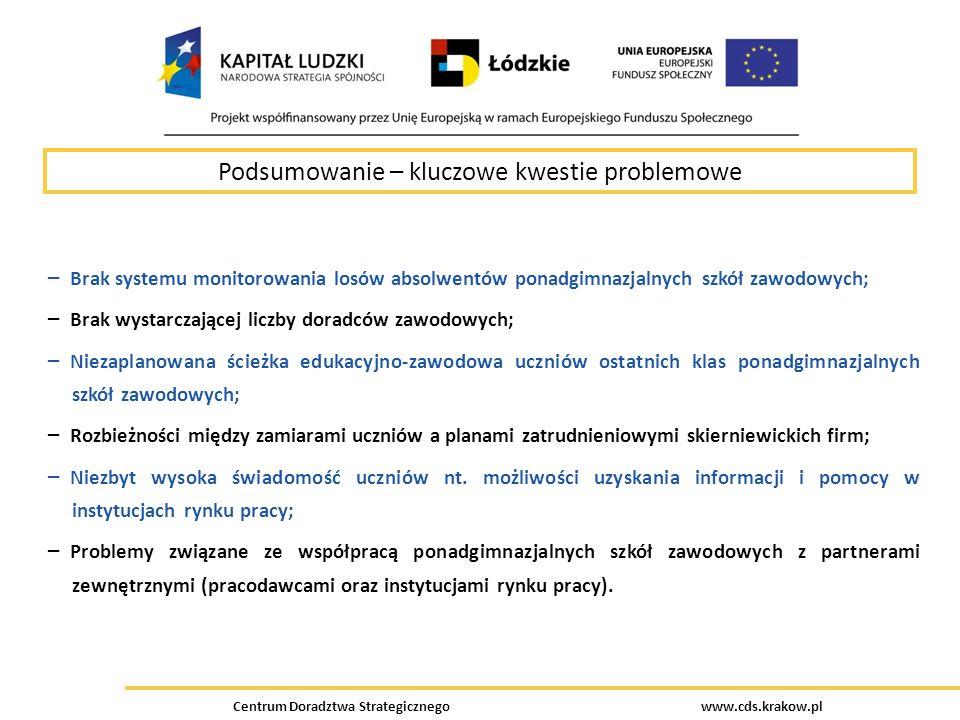 Podsumowanie – kluczowe kwestie problemowe Centrum Doradztwa Strategicznego www.cds.krakow.pl – Brak systemu monitorowania losów absolwentów ponadgimn