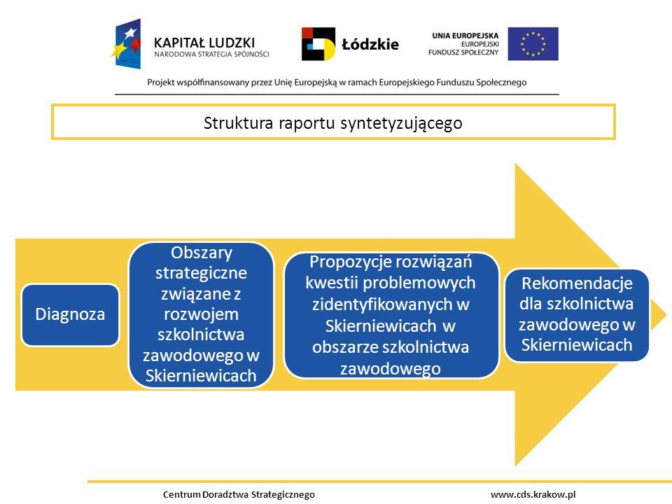 Centrum Doradztwa Strategicznego www.cds.krakow.pl Struktura raportu syntetyzującego Diagnoza Obszary strategiczne związane z rozwojem szkolnictwa zaw